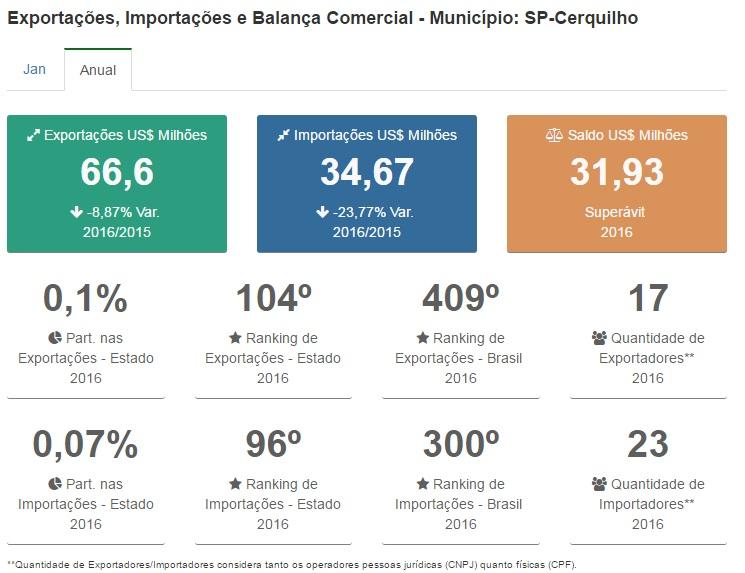 CERQUILHO-COMEX